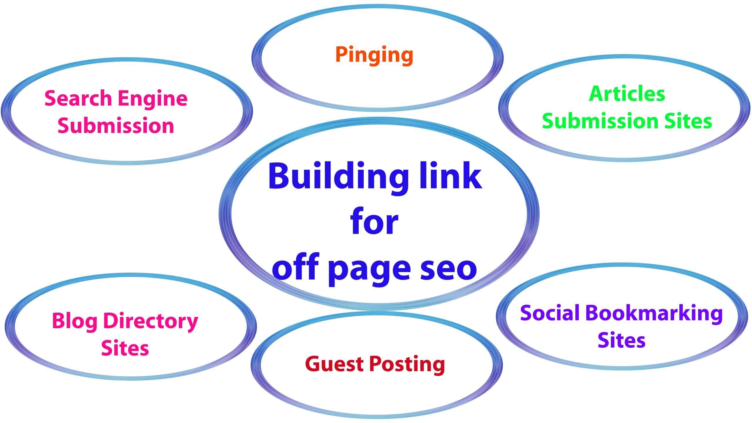 Off page seo optimizacija